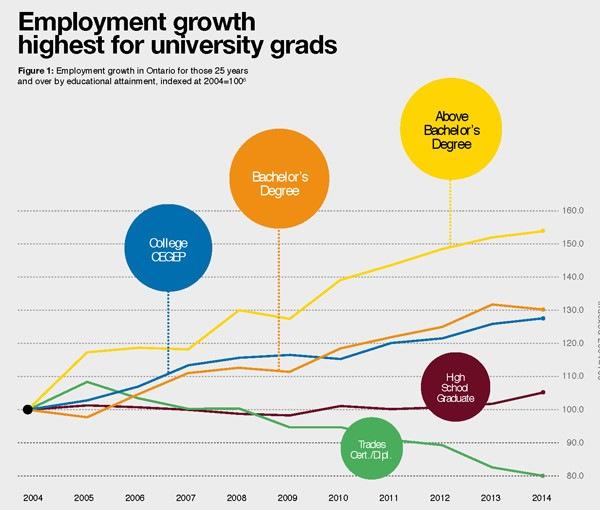 Graph of employment growth
