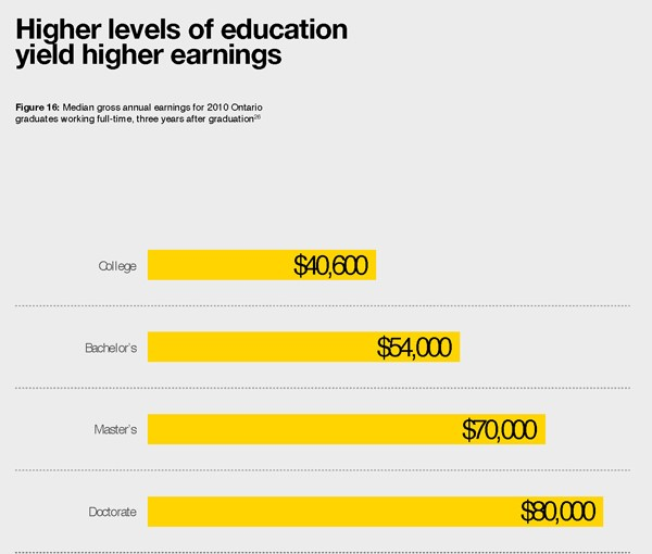 Bar graph showing levels of education
